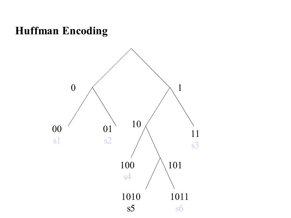 Huffman Encoding 1 00 s1 01 s2 11 s3 100 s4 10 101 1011 s6 1010 s5