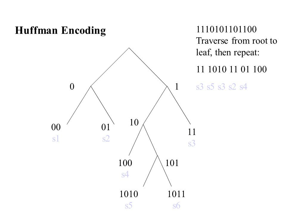 Huffman Encoding 1110101101100 Traverse from root to leaf, then repeat: 11 1010 11 01 100. s3 s5 s3 s2 s4.