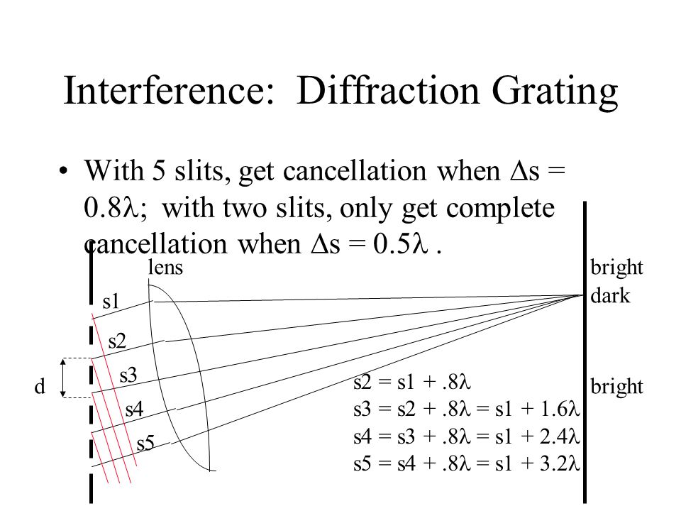 Interference: Diffraction Grating