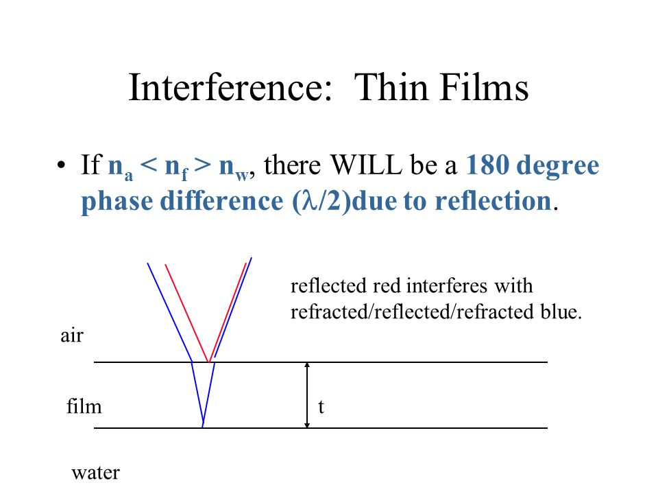 Interference: Thin Films