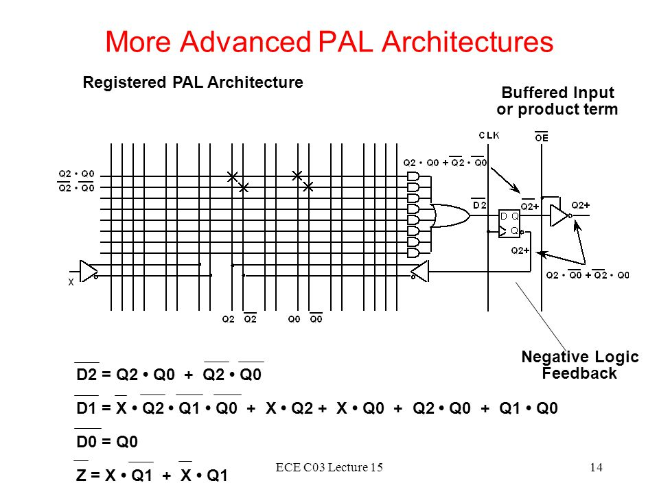 More Advanced PAL Architectures