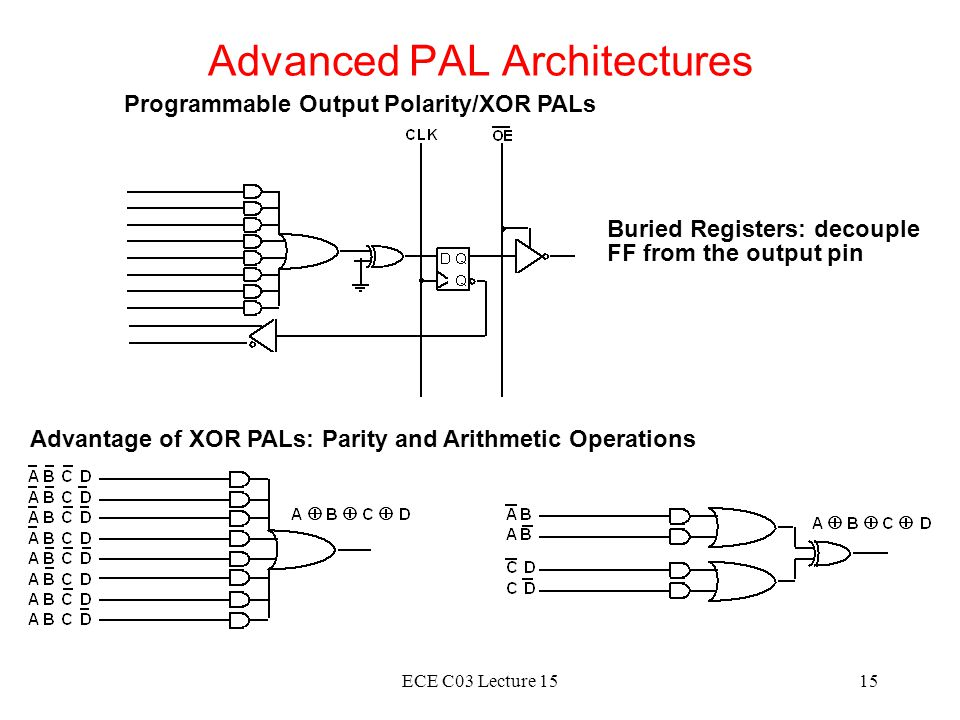 Advanced PAL Architectures