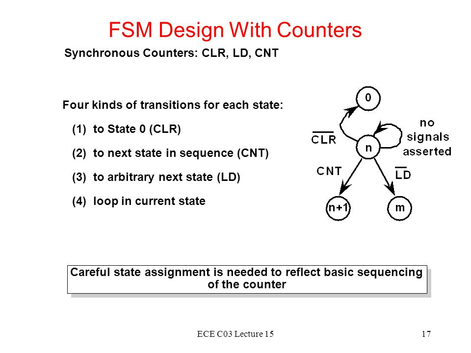 FSM Design With Counters