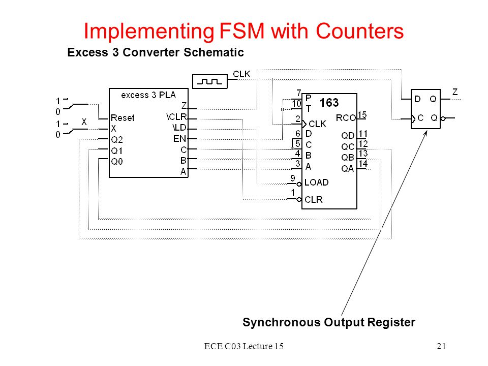 Implementing FSM with Counters
