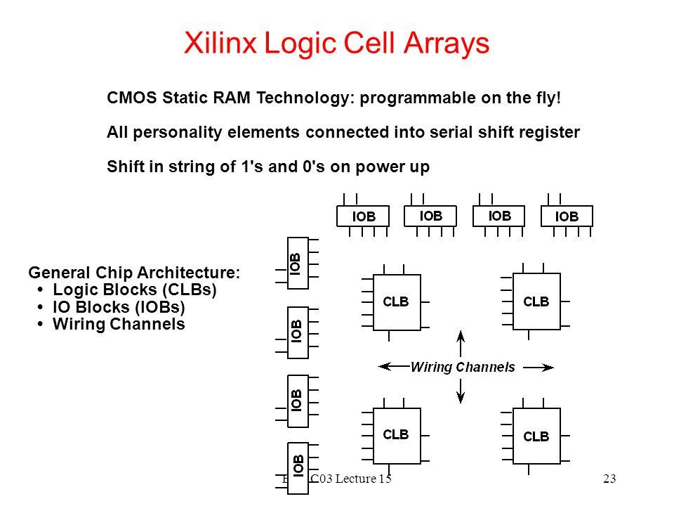 Xilinx Logic Cell Arrays