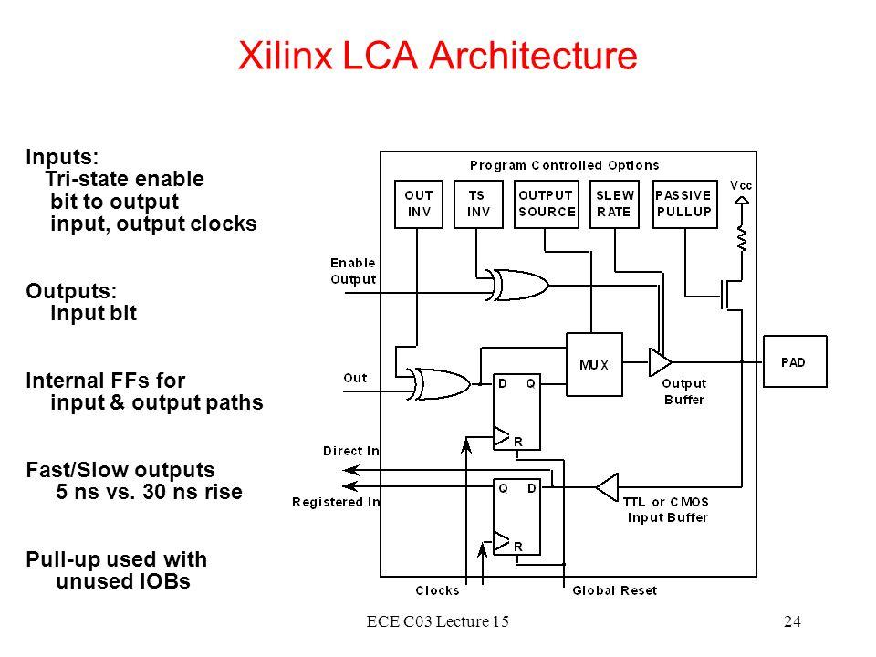 Xilinx LCA Architecture