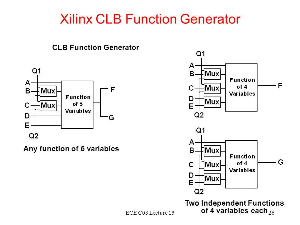 Xilinx CLB Function Generator