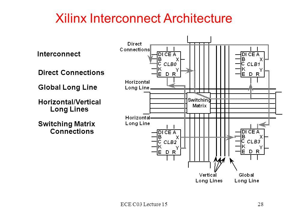Xilinx Interconnect Architecture