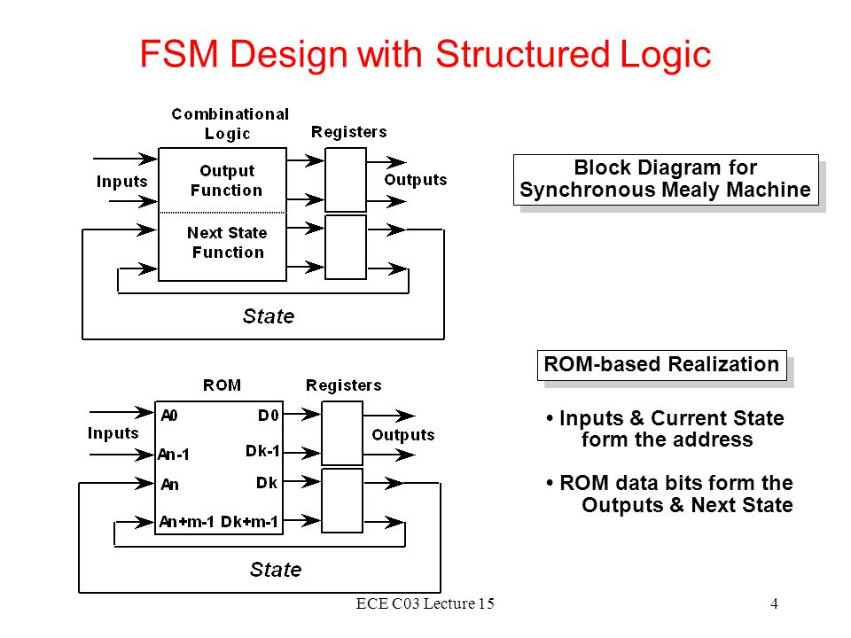 FSM Design with Structured Logic