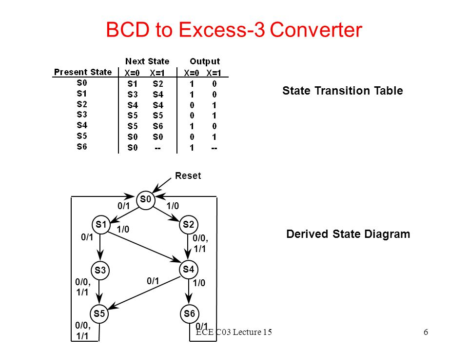 BCD to Excess-3 Converter