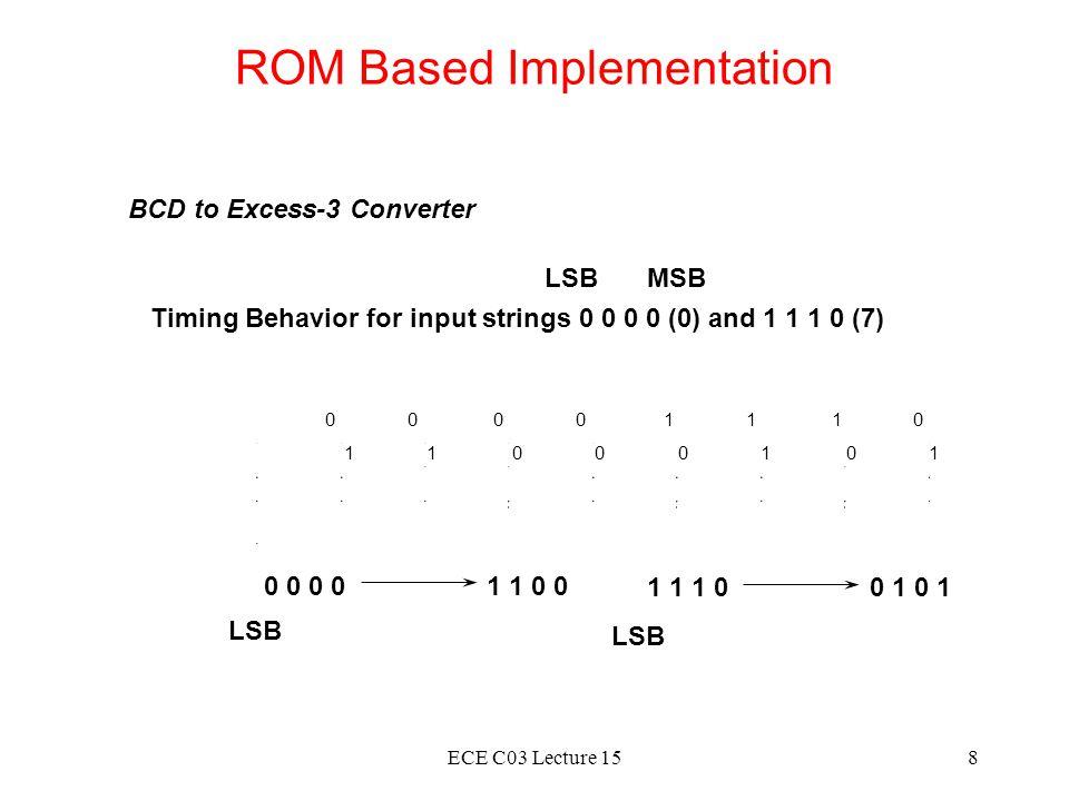 ROM Based Implementation