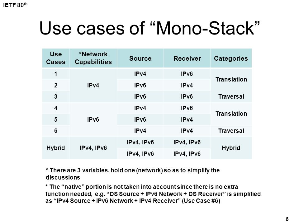 Use cases of Mono-Stack