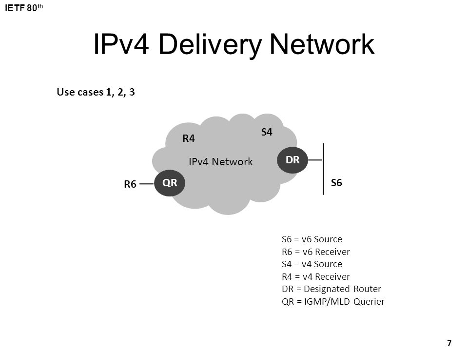 IPv4 Delivery Network Use cases 1, 2, 3 S4 R4 IPv4 Network DR R6 QR S6