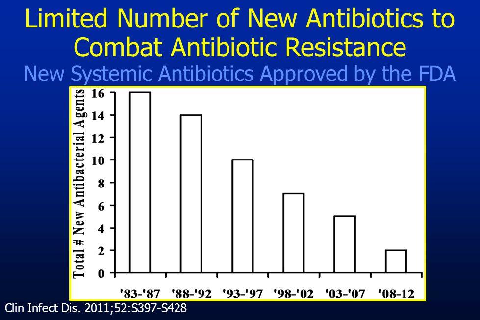 Limited Number of New Antibiotics to Combat Antibiotic Resistance