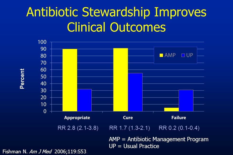 Antibiotic Stewardship Improves Clinical Outcomes