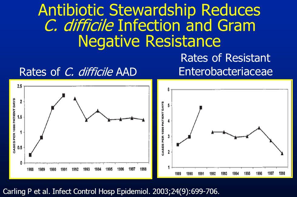 Antibiotic Stewardship Reduces