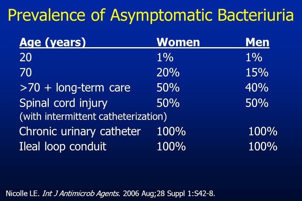 Prevalence of Asymptomatic Bacteriuria