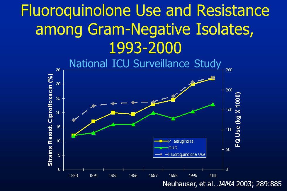 Fluoroquinolone Use and Resistance among Gram-Negative Isolates, 1993-2000 National ICU Surveillance Study