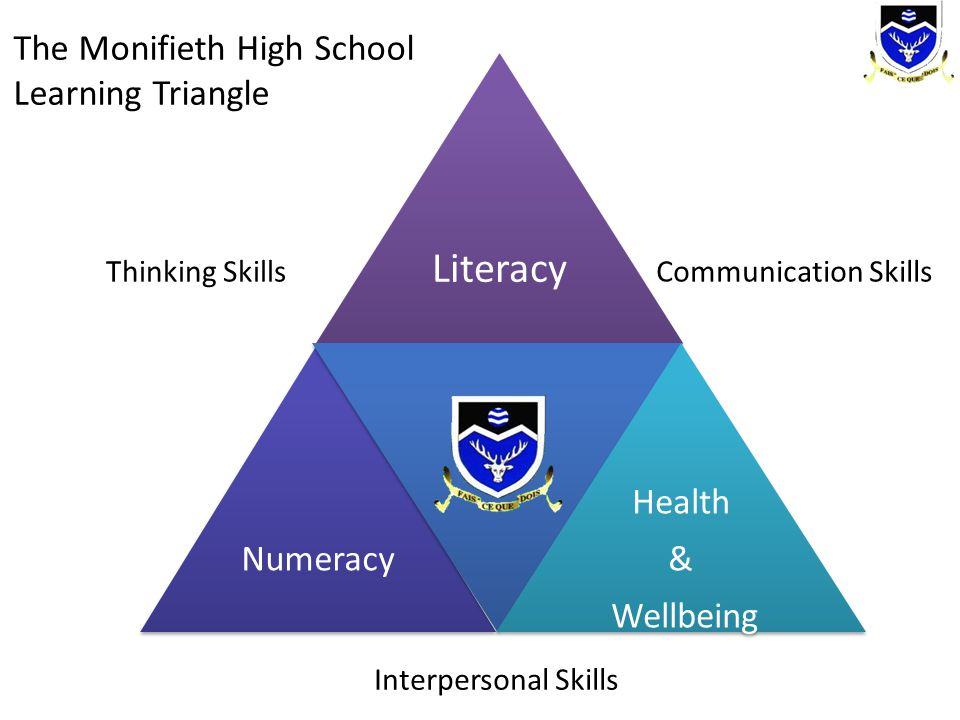 Literacy The Monifieth High School Learning Triangle Numeracy Health &