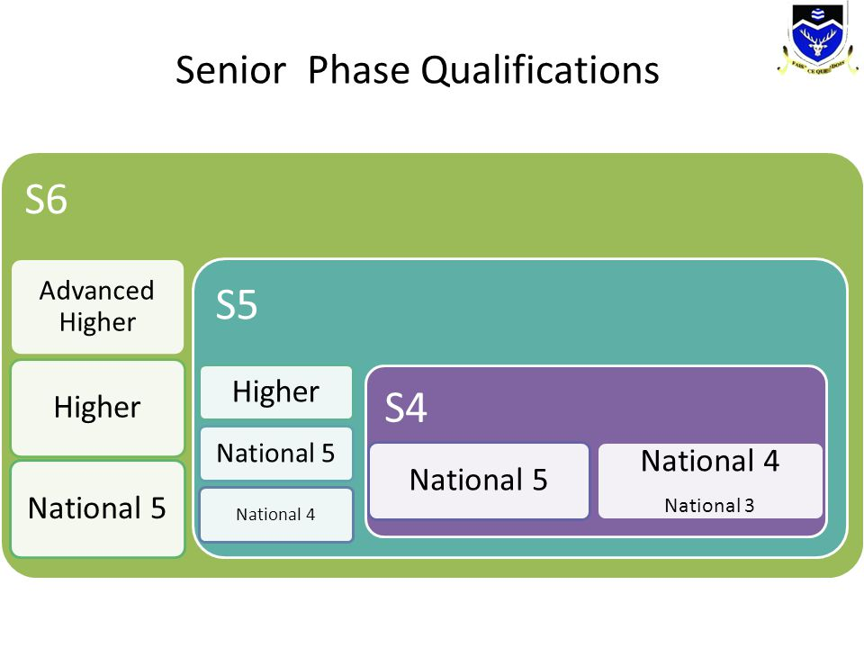 S6 S5 S4 Senior Phase Qualifications Higher National 5 Advanced Higher