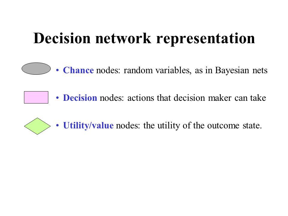 Decision network representation