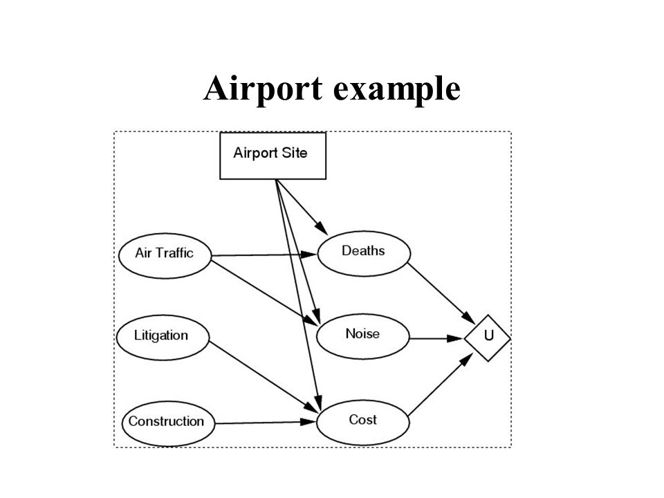 Airport example