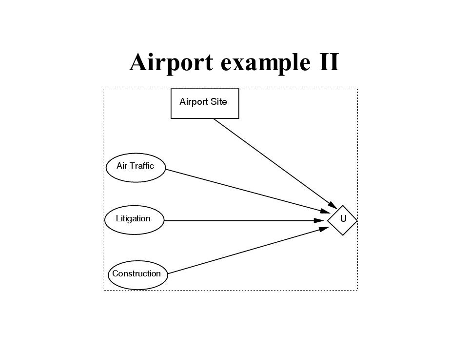 Airport example II