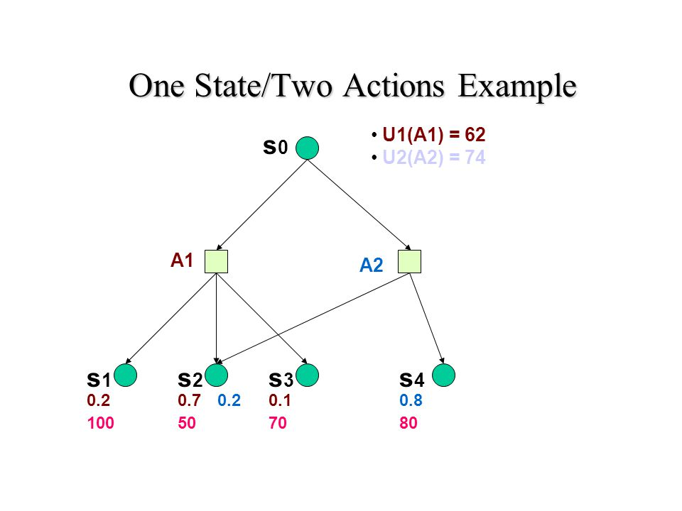 One State/Two Actions Example