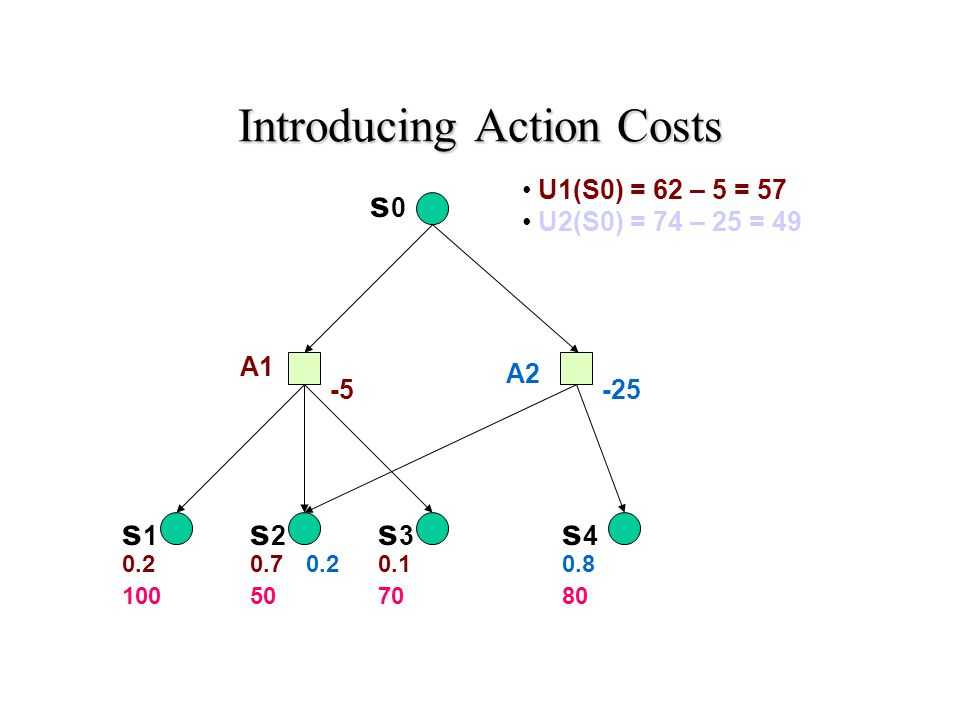 Introducing Action Costs