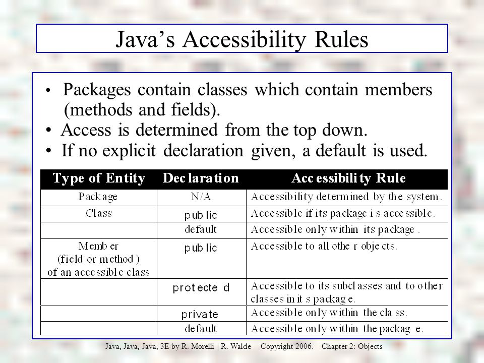 Java's Accessibility Rules