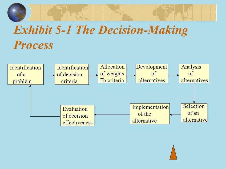 Exhibit 5-1 The Decision-Making Process