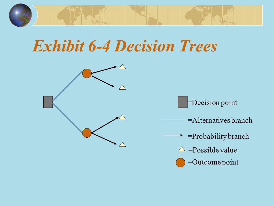 Exhibit 6-4 Decision Trees