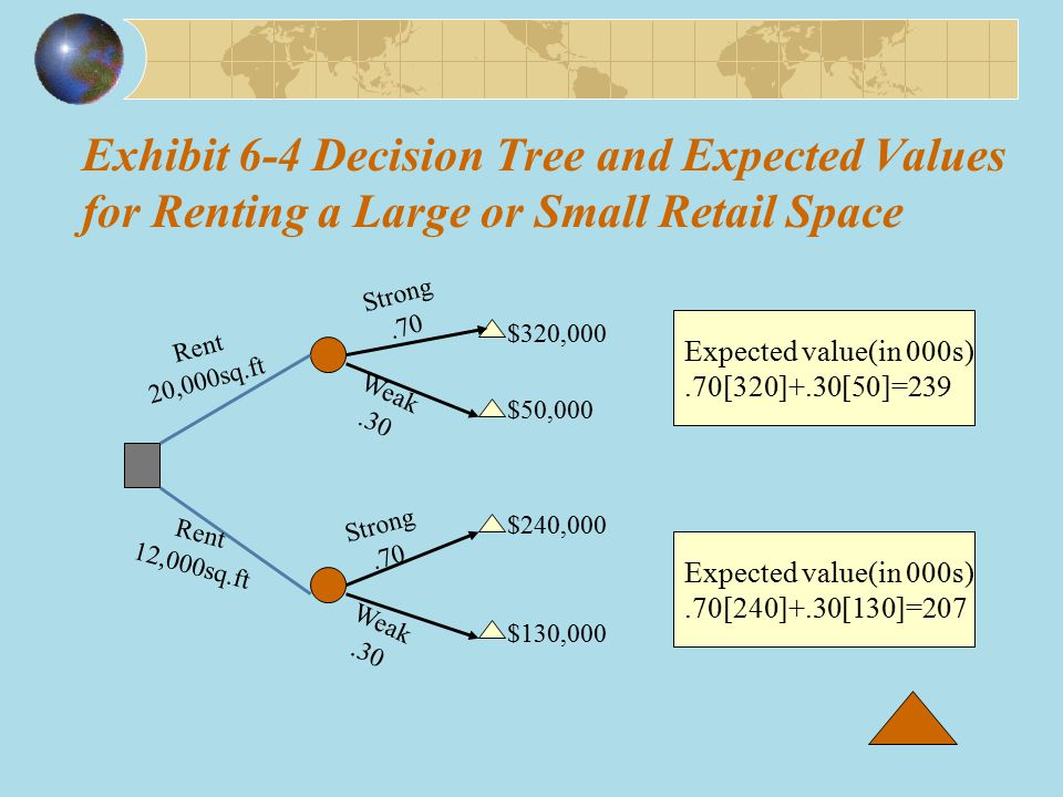 Exhibit 6-4 Decision Tree and Expected Values for Renting a Large or Small Retail Space