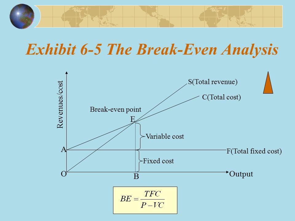 Exhibit 6-5 The Break-Even Analysis