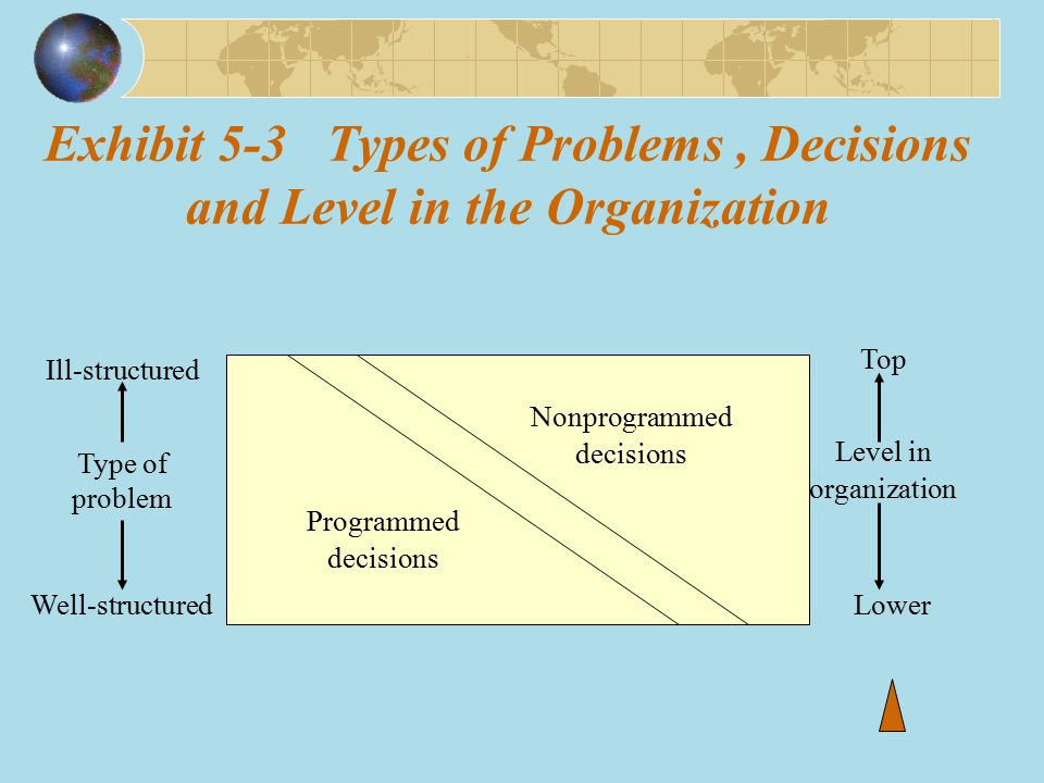 Exhibit 5-3 Types of Problems , Decisions and Level in the Organization