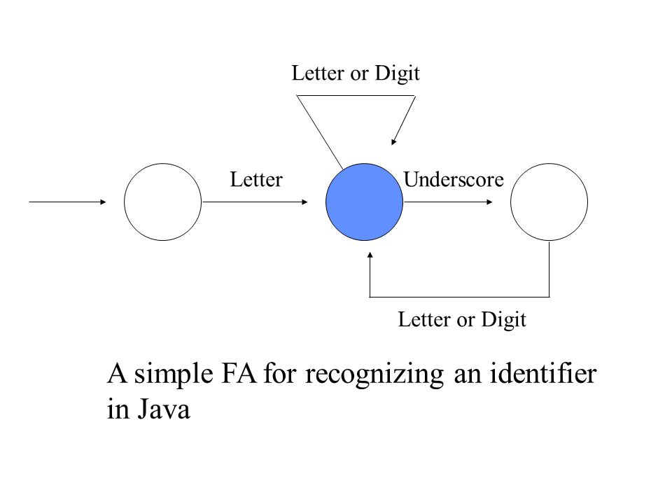 A simple FA for recognizing an identifier in Java