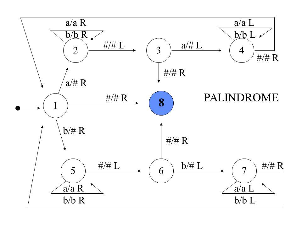 PALINDROME 8 a/a R b/b R a/a L b/b L #/# L a/# L 2 3 4 #/# R #/# R