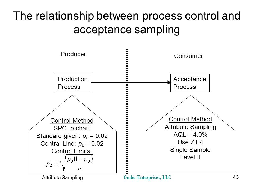 The relationship between process control and acceptance sampling