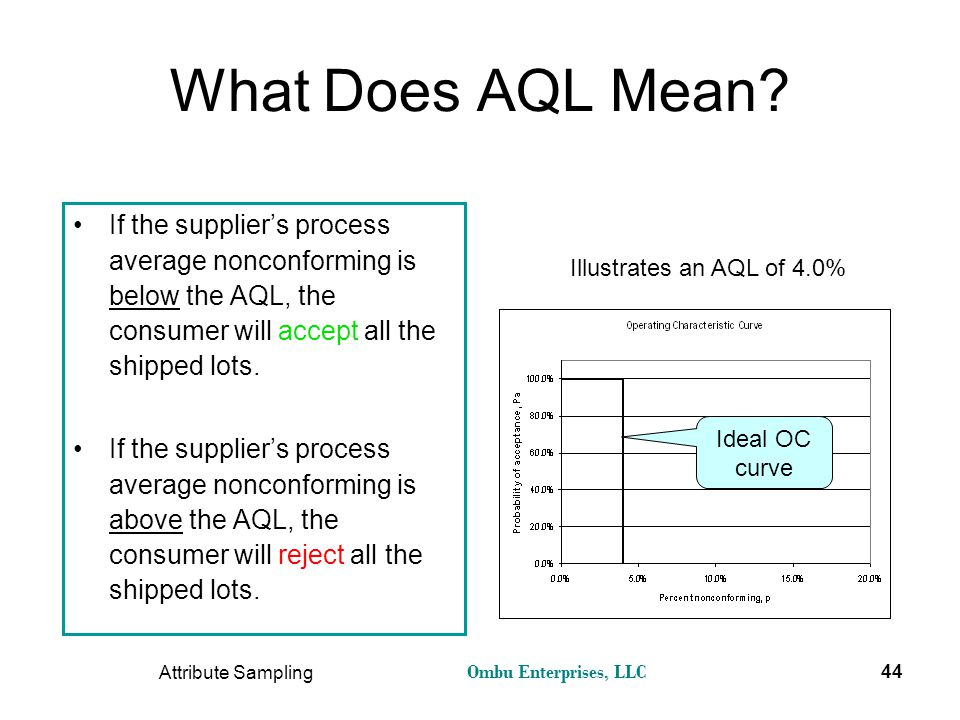 What Does AQL Mean If the supplier's process average nonconforming is below the AQL, the consumer will accept all the shipped lots.