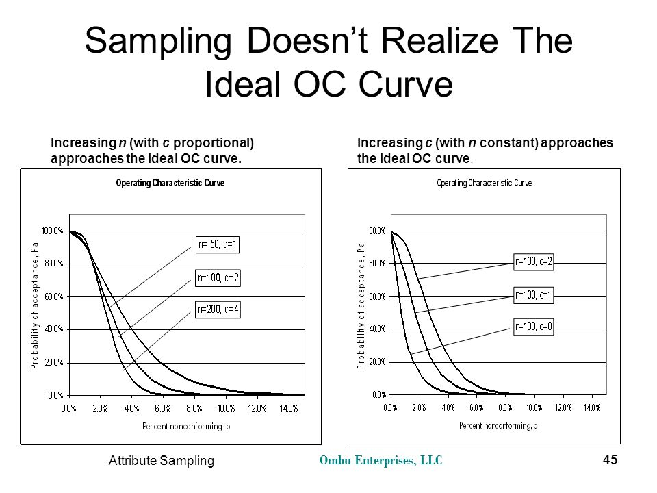 Sampling Doesn't Realize The Ideal OC Curve
