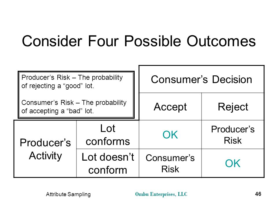 Consider Four Possible Outcomes