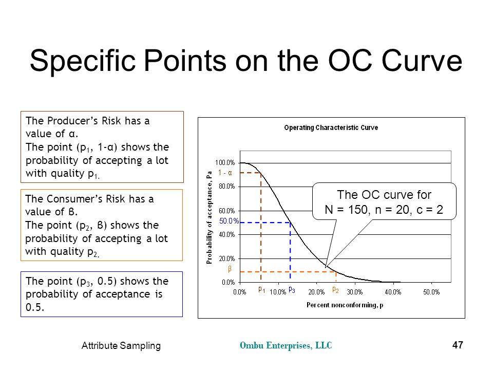 Specific Points on the OC Curve