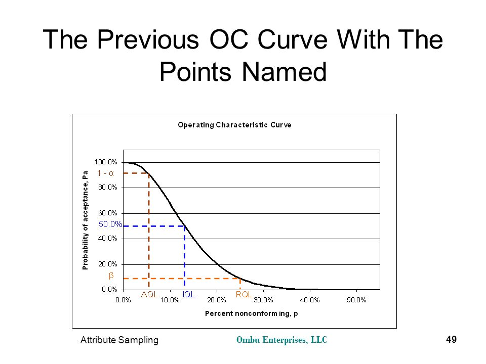 The Previous OC Curve With The Points Named