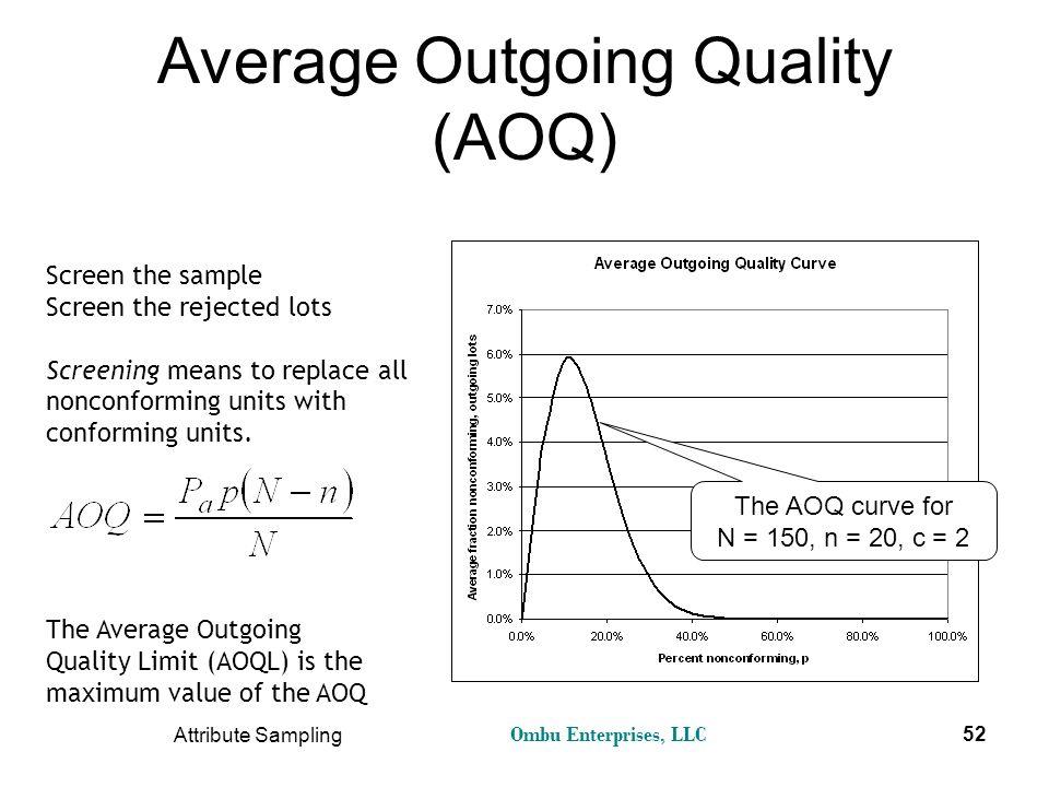 Average Outgoing Quality (AOQ)