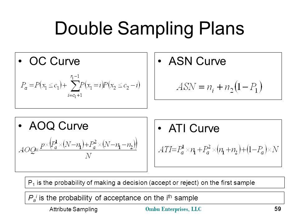Double Sampling Plans OC Curve ASN Curve AOQ Curve ATI Curve