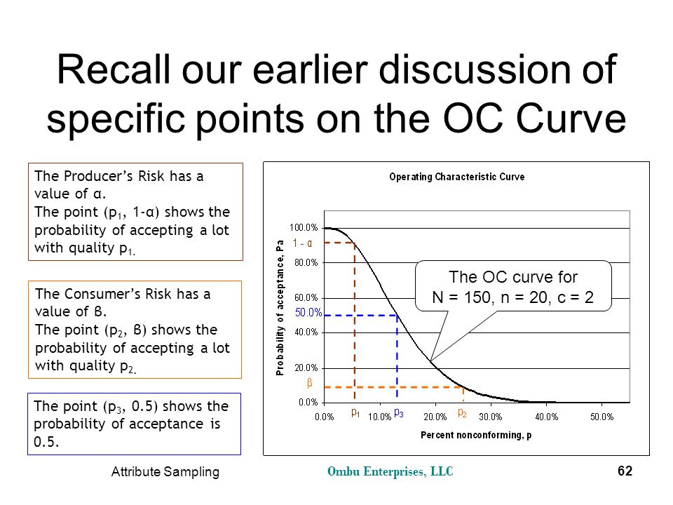Recall our earlier discussion of specific points on the OC Curve