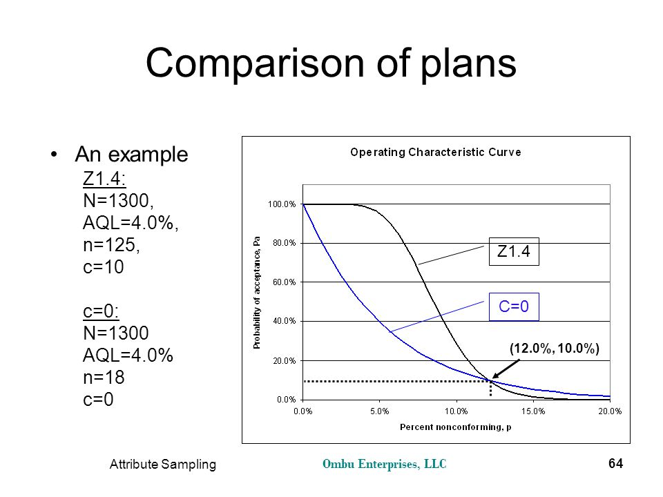 Comparison of plans An example Z1.4: N=1300, AQL=4.0%, n=125, c=10