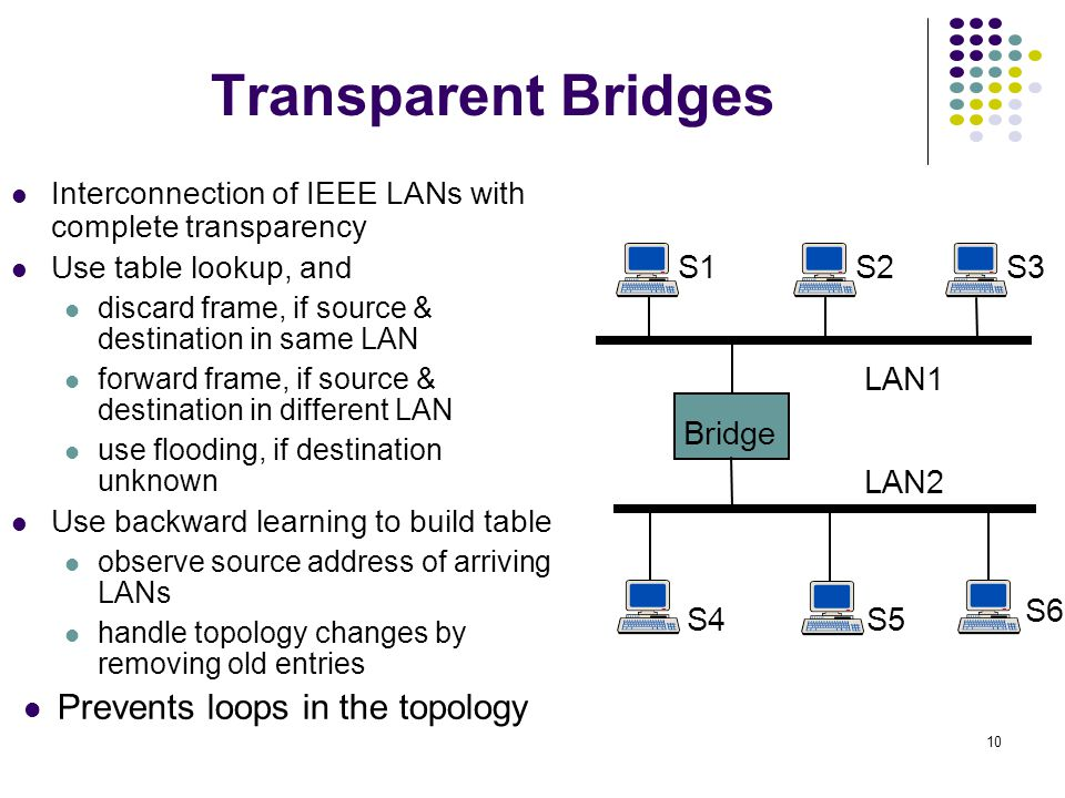Transparent Bridges Prevents loops in the topology Bridge S1 S2 S4 S3
