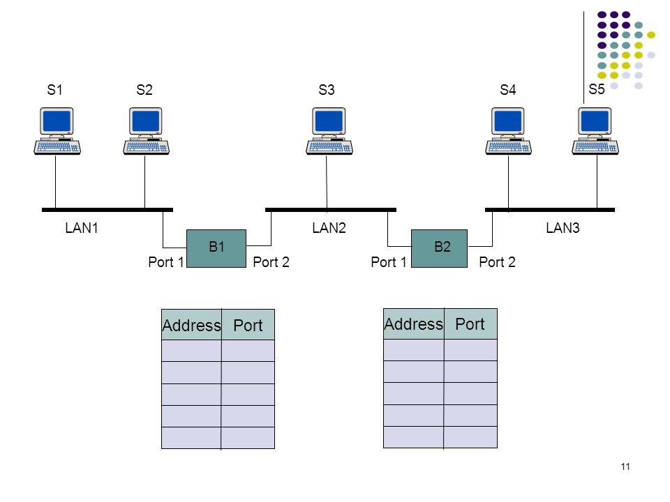 Address Port Address Port S1 S2 S3 S4 S5 LAN1 LAN2 LAN3 B1 B2 Port 1