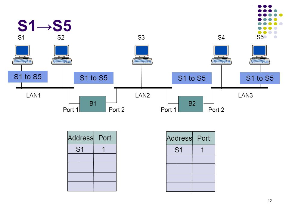 S1→S5 S1 to S5 S1 to S5 S1 to S5 S1 to S5 Address Port Address Port S1